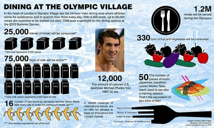 Olympic Nutrition.milk[1]