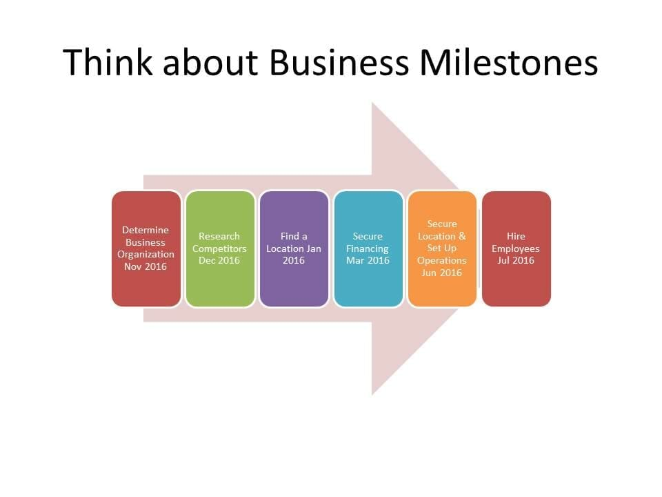 Think About Business Milestones 1